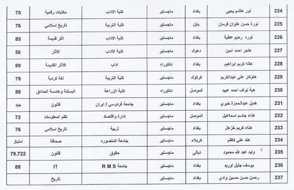 اسماء المقبولين في تعيينات وزارة الثقافة العراقية 2020  حملة الشهادات 1710