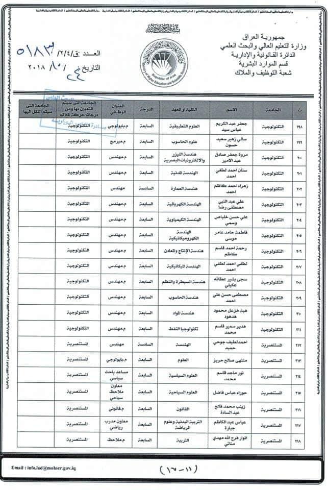 عاجل :: تعيينات بوزارة التعليم العالي لحاملي الشهادات 1712