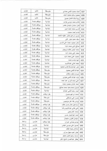 بغداد - نتائج تعيينات وزارة التخطيط موعد المقابلة 2019 1714