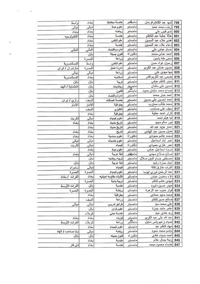 اسماء معتصمي حملة الشهادات العليا تعيينات العراق 2020  1718