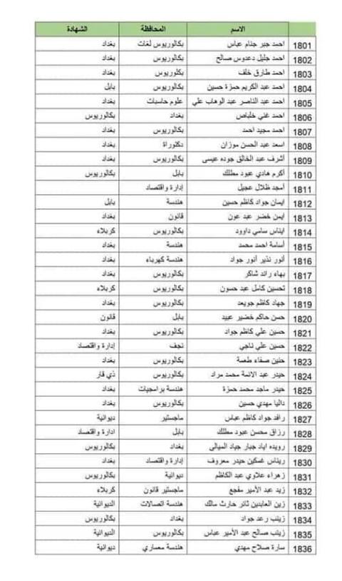 الوجبة التاسعة عشر من المتقدمين عن طريق مكتب رئيس الوزراء في العلاوي 175