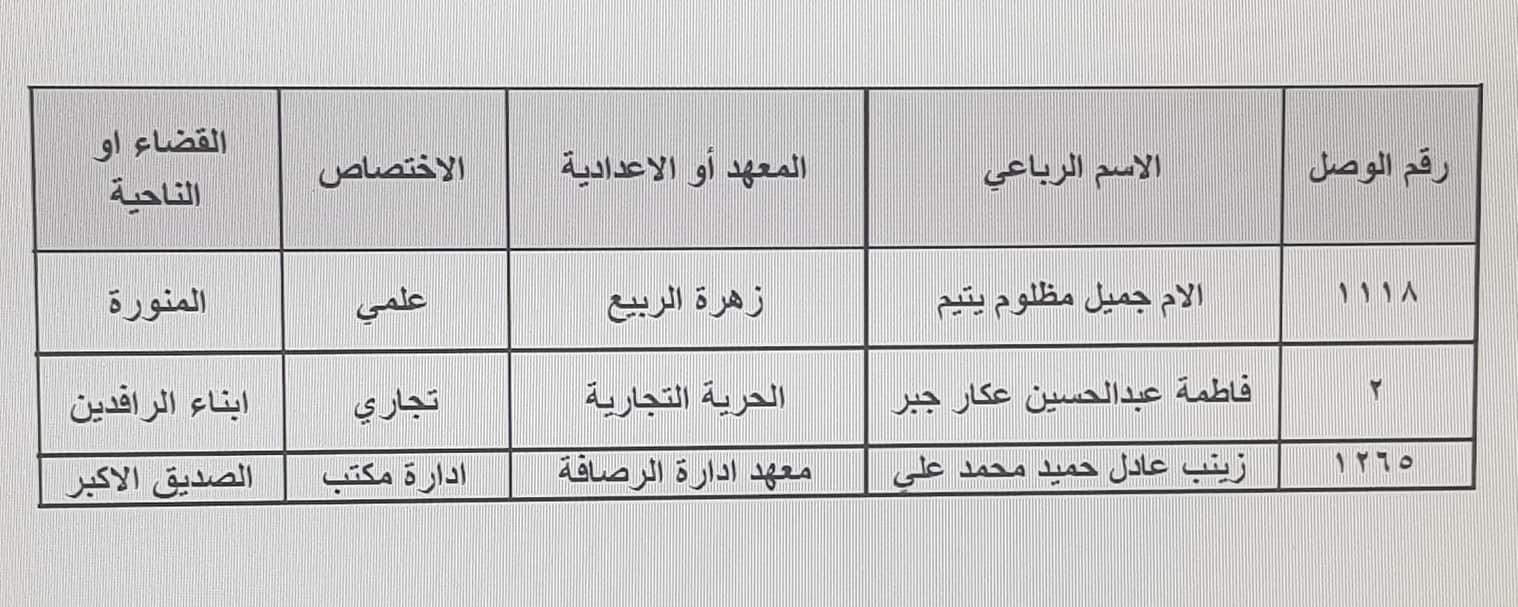 نتائج تعيينات تربية الرصافة الثالثة الكتبة الإداريين 2019 177