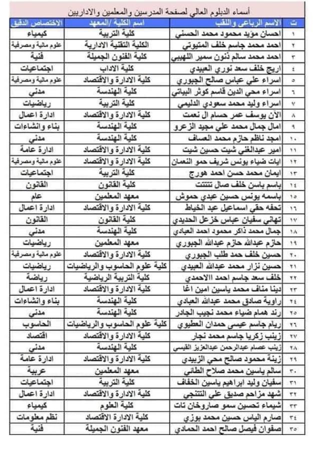 تعيينات حملة شهادة الدبلوم العالي اسماء المقبولين في مديرية نينوى 2020  178