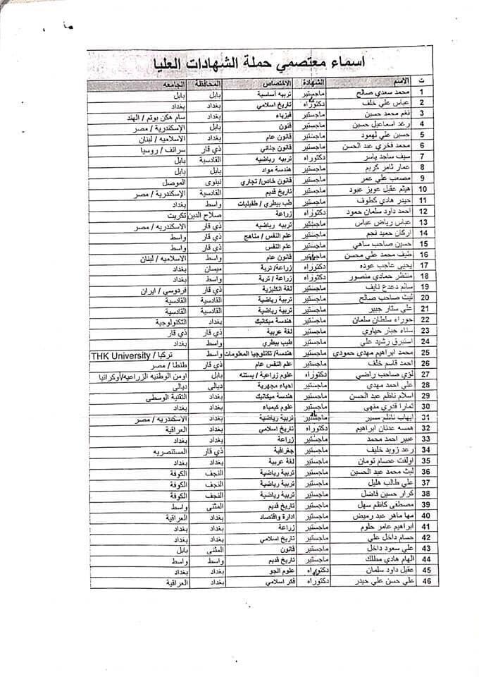 اسماء معتصمي حملة الشهادات العليا تعيينات العراق 2020  179