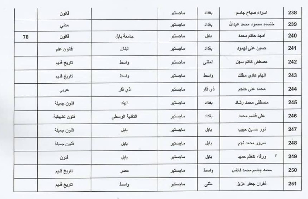اسماء المقبولين في تعيينات وزارة الثقافة العراقية 2020  حملة الشهادات 1810