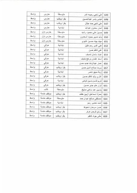 بغداد - نتائج تعيينات وزارة التخطيط موعد المقابلة 2019 1814