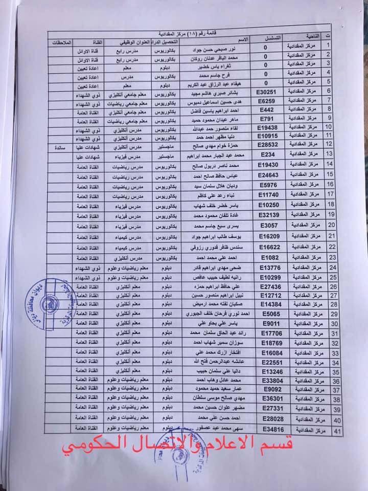 650 من اسماء المقبولين في مديرية تربية ديالى 2020  1821