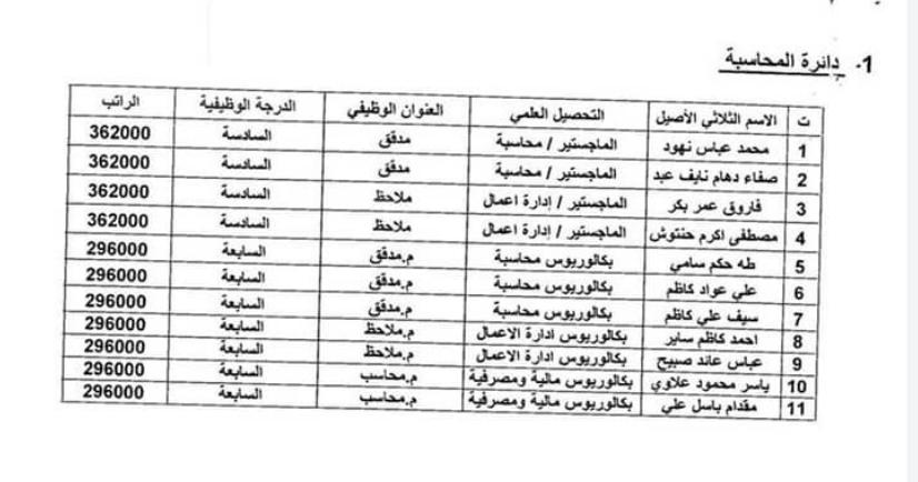 اسماء المقبولين في تعيينات وزارة المالية 2020 بغداد والمحافظات 187