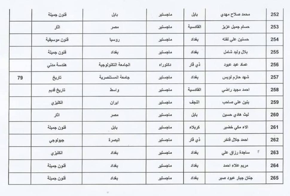 اسماء المقبولين في تعيينات وزارة الثقافة العراقية 2020  حملة الشهادات 1910