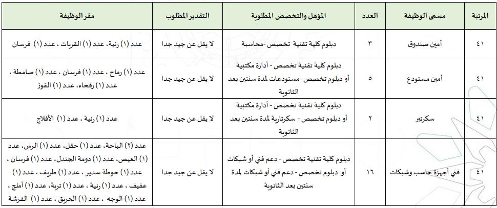 المؤسسة العامة للتدريب التقني والمهني تعلن طرح 133 وظيفة إدارية وفنية للجنسين بكل المناطق 195