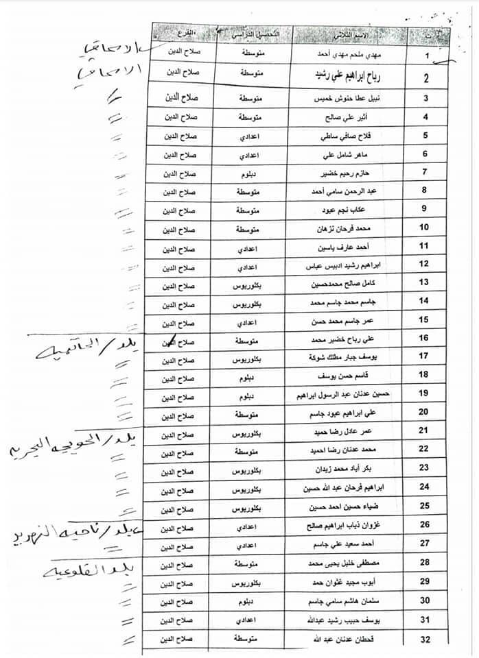 اسماء المقبولين في تعيينات كهرباء صلاح الدين 2020  جابي بعدد 600 196