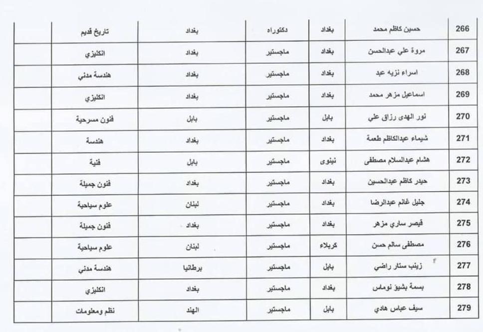 اسماء المقبولين في تعيينات وزارة الثقافة العراقية 2020  حملة الشهادات 2011