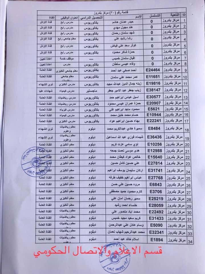 650 من اسماء المقبولين في مديرية تربية ديالى 2020  2019