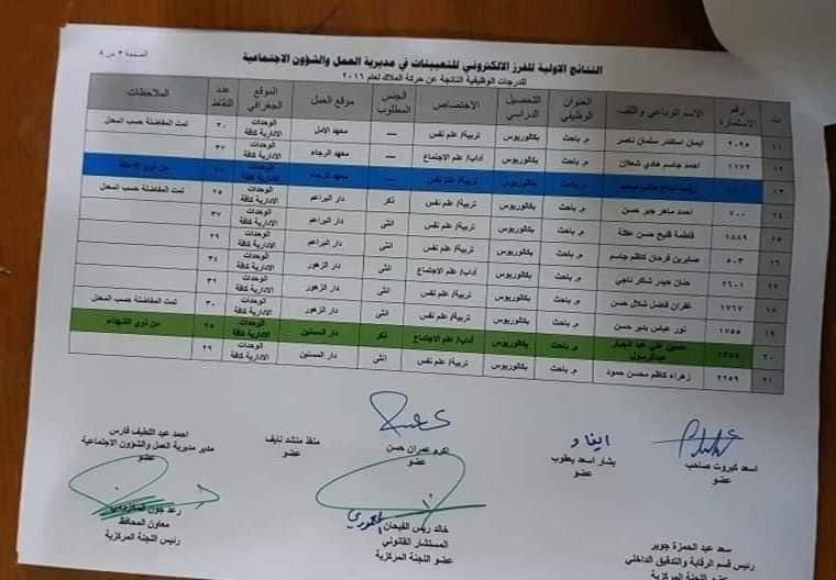 نتائج مديرية العمل والشؤون الاجتماعية 2020 محافظة بابل 2108