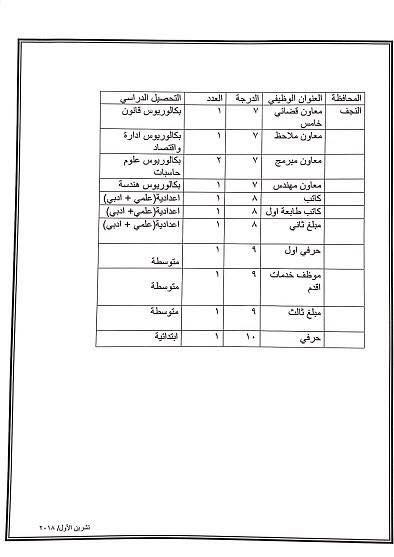 عاجل :: درجات وظيفية في وزارة العدل لكافة المحافظات والاختصاصات  2110