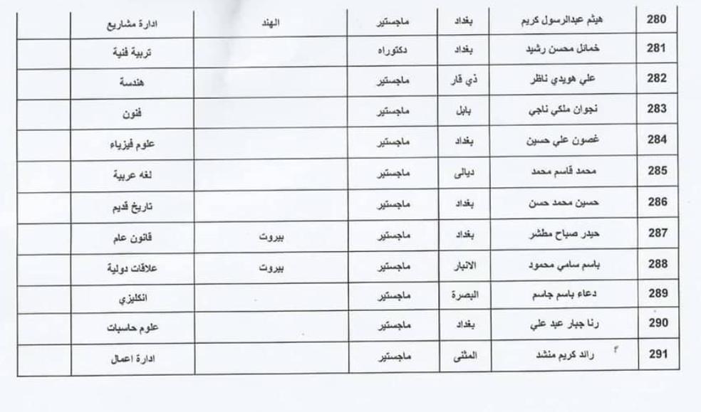 اسماء المقبولين في تعيينات وزارة الثقافة العراقية 2020  حملة الشهادات 2111
