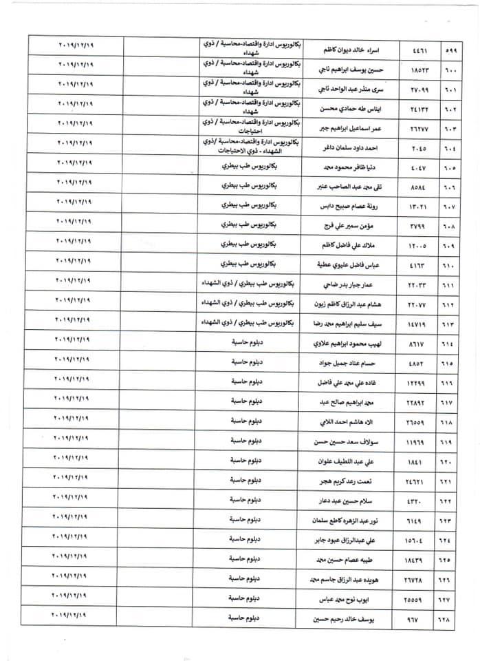 اسماء المقبولين في وزارة الصحة 2020 الوجبة الرابعة  2119