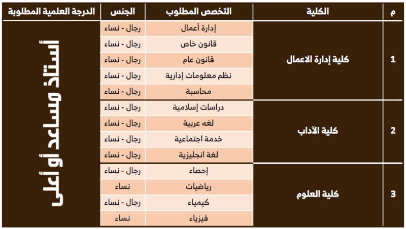 وظائف باختصاصات اكاديمية للنساء والرجال في جامعة حفر الباطن 2125