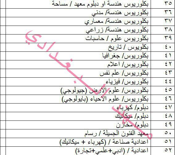 درجات وظيفية في وزارة الثقافة العراقية باختصاصات متنوعة 2019 2216