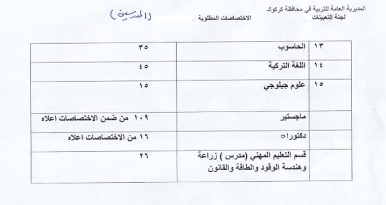 الاختصاصات المطلوبة مديرية تربية كركوك 2019 2221