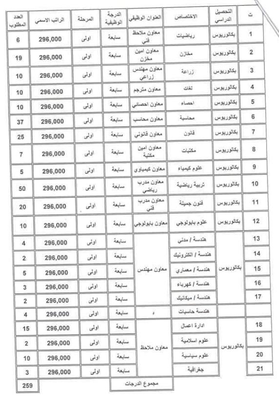 الاختصاصات العلمية والرواتب التقديم على وزارة الشباب والرياضة 2019 2222