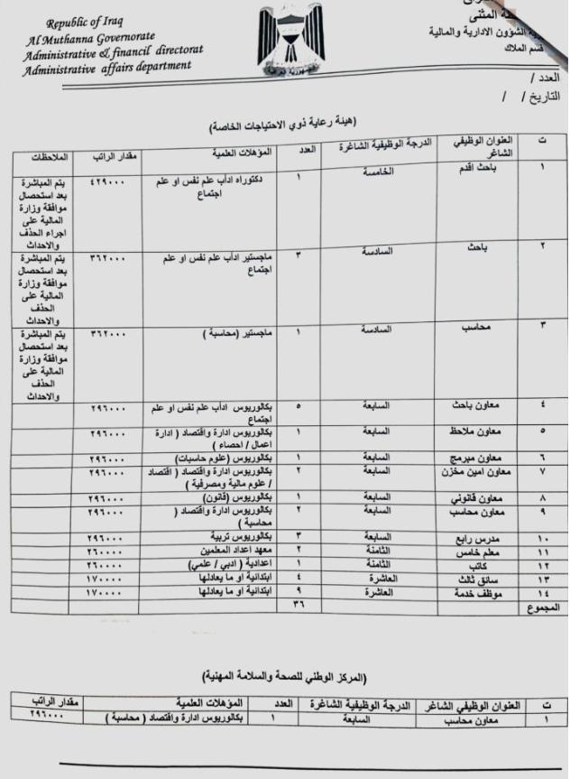تعيينات المثنى 2019 مديرية العمل والشؤون الاجتماعية 2228
