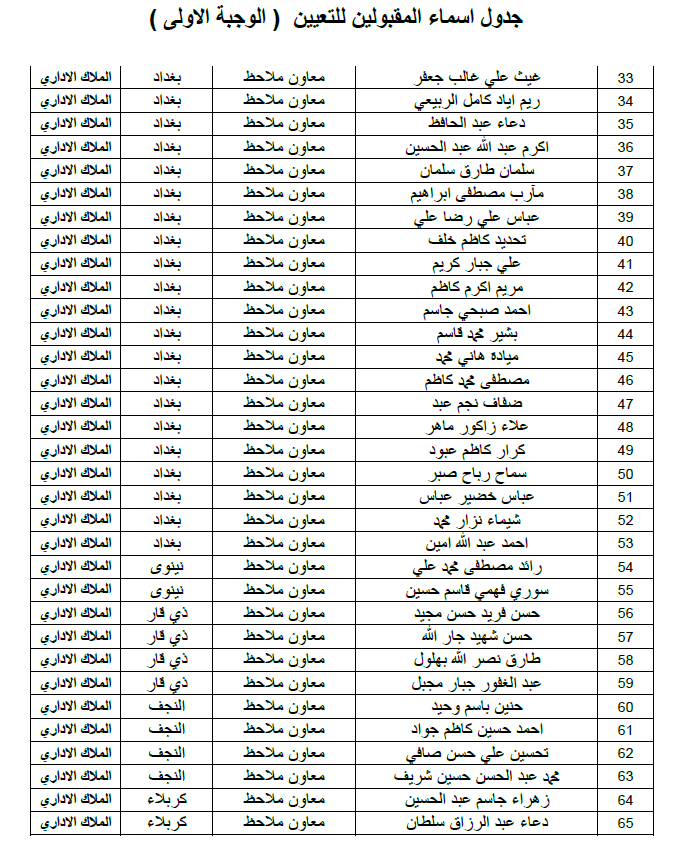 ديوان الوقف الشيعي اسماء التعيينات الملاك الاداري الوجبة الاولى 2019 223