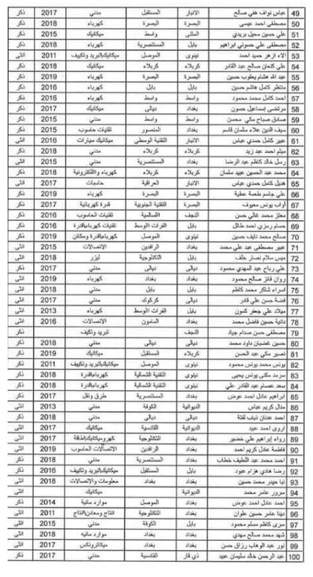 اسماء المقبولين في تعيينات وزارة الدفاع 2019 كل الوجبات 2233