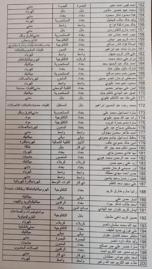 اسماء المقبولين في تعيينات وزارة الدفاع 2019 كل الوجبات 2234