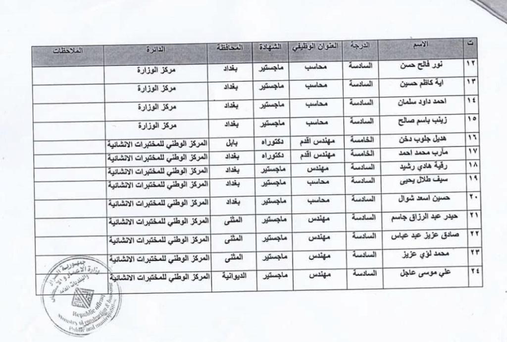 اسماء المقبولين في تعيينات وزارة الاعمار والاسكان العراقية 2020  2235