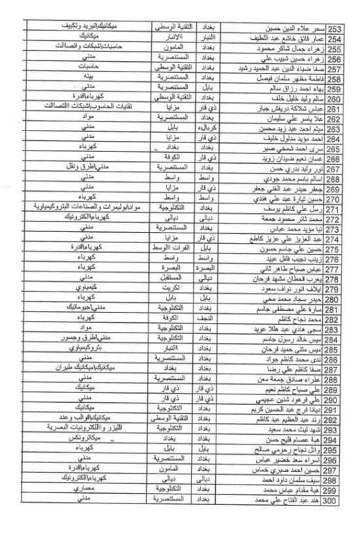 اسماء المقبولين في تعيينات وزارة الدفاع 2019 كل الوجبات 2236