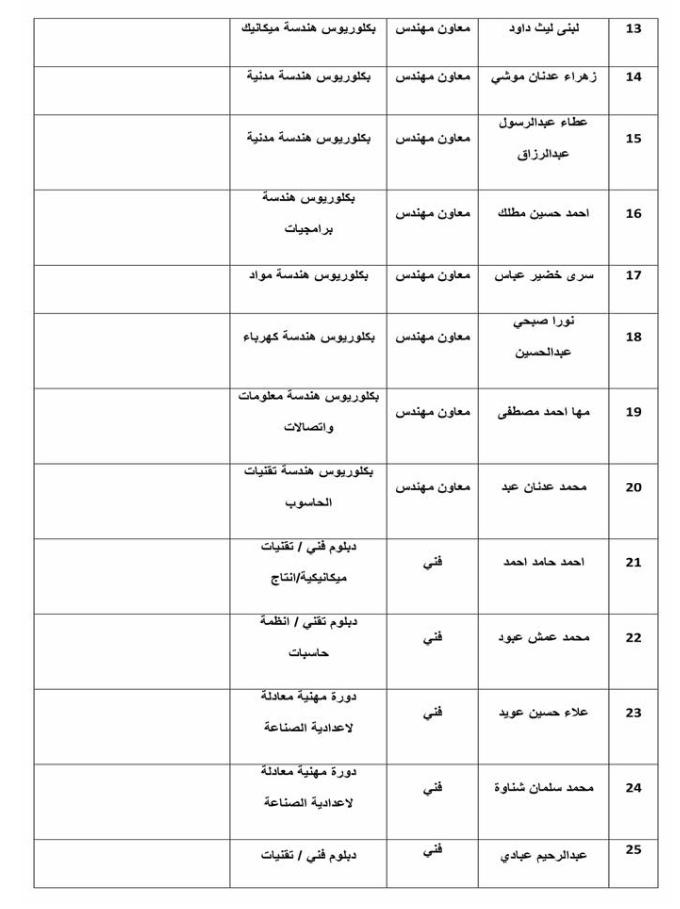 اسماء تعيينات وزارة الموارد المائية 2020  دائرة تنفيذ اعمال كري الانهر 2237