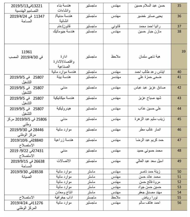 اسماء تعيينات وزارة الموارد المائية 2020  تعيينات في مركز الوزارة 2240