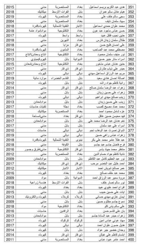 اسماء المقبولين في تعيينات وزارة الدفاع 2019 كل الوجبات 2242