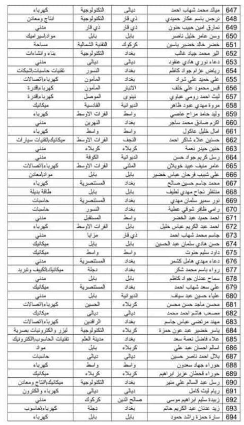 اسماء المقبولين في تعيينات وزارة الدفاع 2019 كل الوجبات 2246