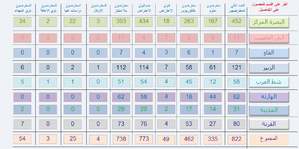 احصائيات الاعتراضات المقبولة التقديم على تربية البصرة 2019 225