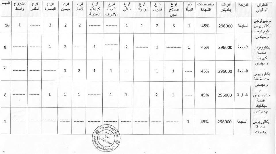 الهيأة العامة للمياه الجوفية تعلن الدرجات الوظيفية 227