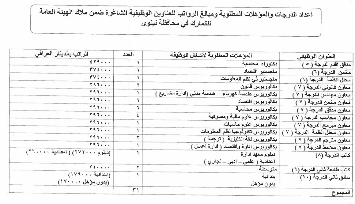 ما هي التعيينات المفتوحة حاليا في العراق الدرجات الوظيفية للكمارك 227