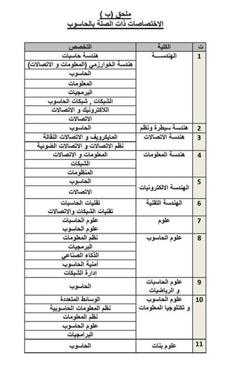 الاختصاصات و راتب الطالب المعهد العالي للتطوير الامني والاداري 2019 229