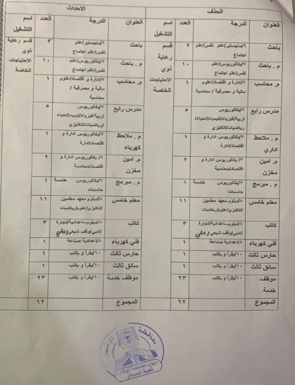 اخر اخبار التعيينات في وزارة العمل ذي قار 80 درجة 230