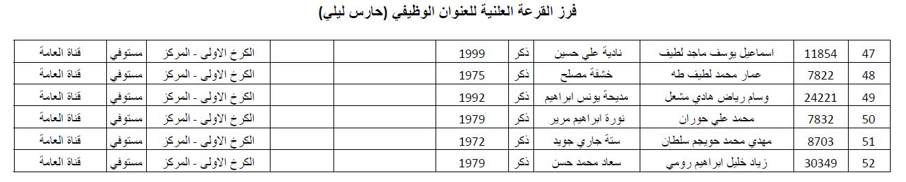 نتائج تعيينات تربية الكرخ الاولى 2019 2310