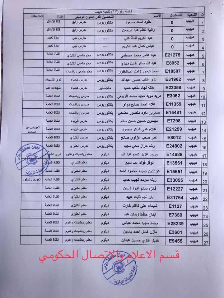 650 من اسماء المقبولين في مديرية تربية ديالى 2020  2316