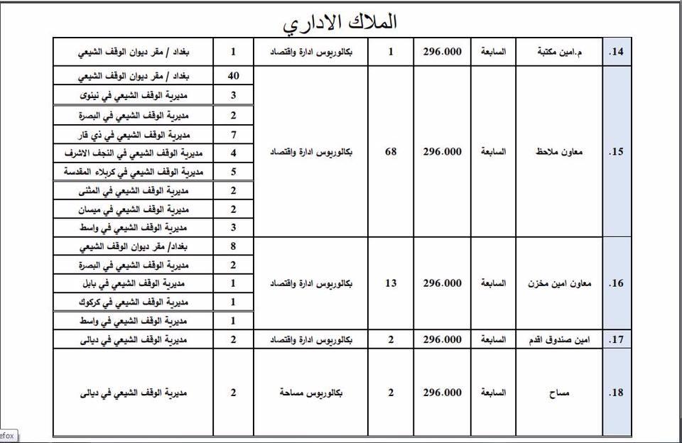 عاجل : ديوان الوقف الشيعي يعلن فتح باب التعيين لأشغال الوظائف الشاغرة 233