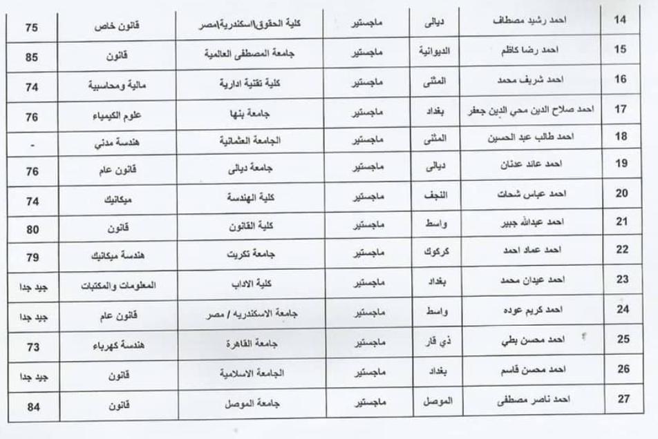 اسماء المقبولين في تعيينات وزارة الثقافة العراقية 2020  حملة الشهادات 237