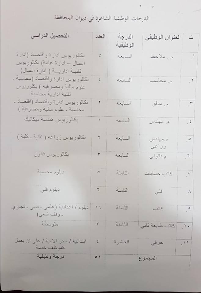 عاجل :: تعيينات في ديوان محافظة ذي قار  238