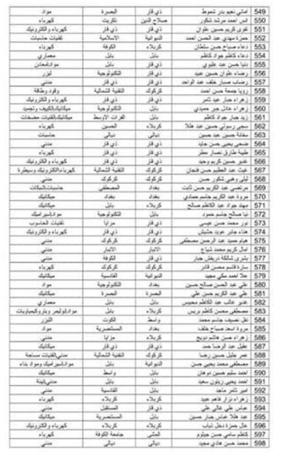 اسماء المقبولين في تعيينات وزارة الدفاع 2019 كل الوجبات 242