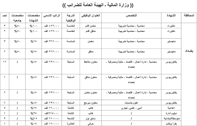 درجات وظيفية في الهيئة العامة للضرائب وفروعها في بغداد والمحافظات 2020  245