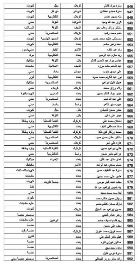اسماء المقبولين في تعيينات وزارة الدفاع 2019 كل الوجبات 255