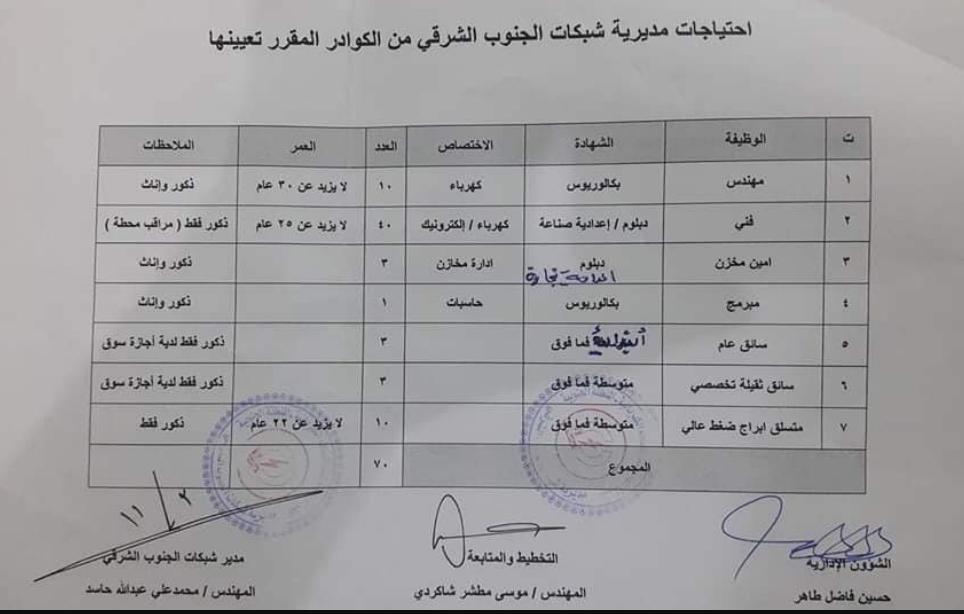 110 وظيفة موزعة في ميسان وزارة الكهرباء العراقية تعيينات 2020  257