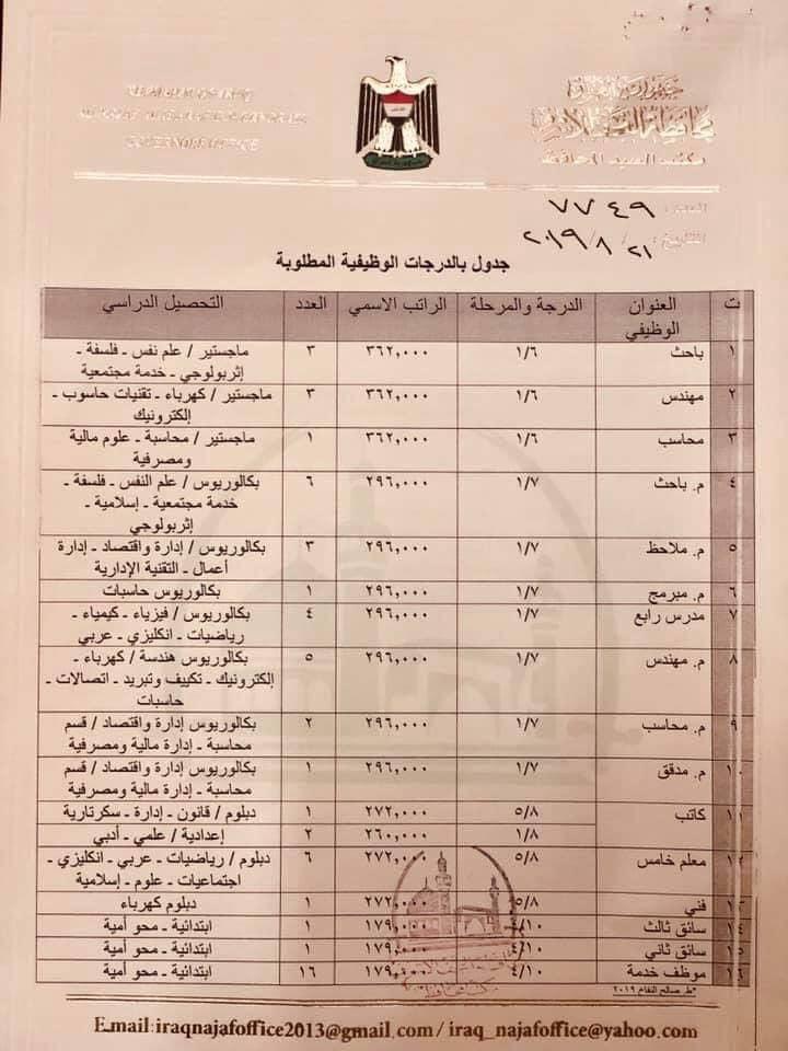درجات وظيفية شاغرة في محافظة النجف تابعة لوزارة العمل و الشؤون الاجتماعية 261